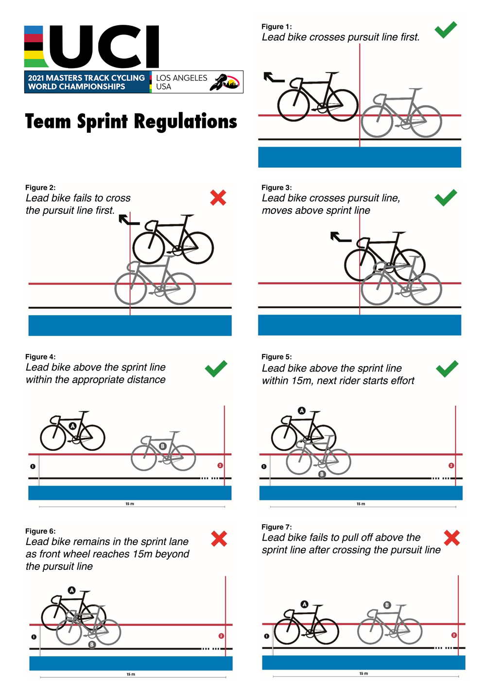 Team Sprint Rules